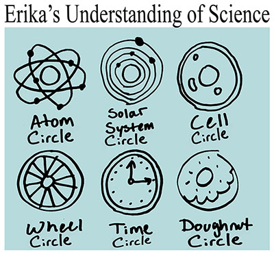 sciencecircles